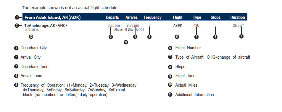 Can I Find Information On Codeshare Partner Flights Included In This Timetable