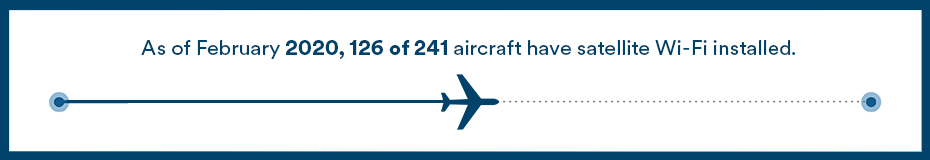 This chart represents our progress on installing satellite Wi-Fi into our aircraft. It currently indicates that as of February 2020, 126 of 241 aircraft have satellite Wi-Fi installed.