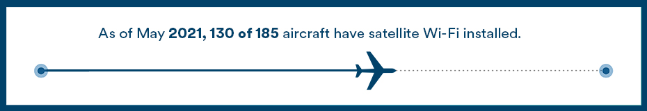 This chart represents our progress on installing satellite Wi-Fi into our aircraft. It currently indicates that as of May 2021, 130 of 185 aircraft have satellite Wi-Fi installed.