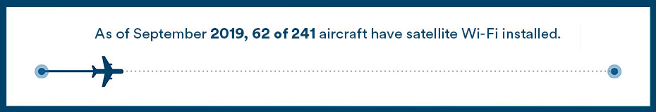 This chart represents our progress on installing satellite Wi-Fi into our aircraft. It currently indicates that as of September 2019, 62 of 241 aircraft have satellite Wi-Fi installed.